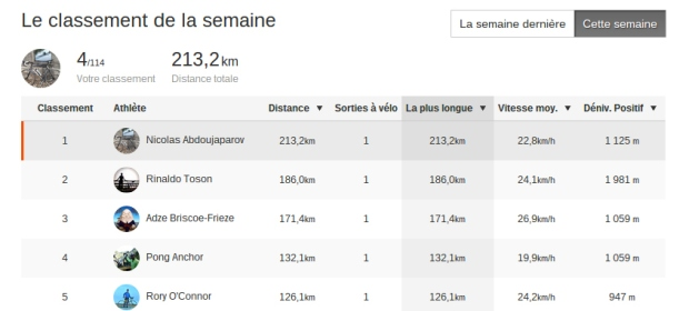 Follow us on this dashboard - PBP 2015 on Strava